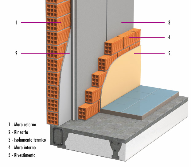 M i srl materiali isolanti termo acustici - Tracce su muri portanti ...